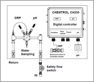 Simple Chemtrol Australia