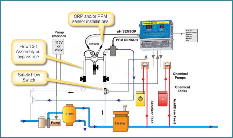 Sensor Installation Guide | PPM Sensor | CHEMTROL Australia