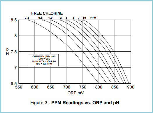 Ppm Reading Vs Orp And Ph Chemtrol Australia