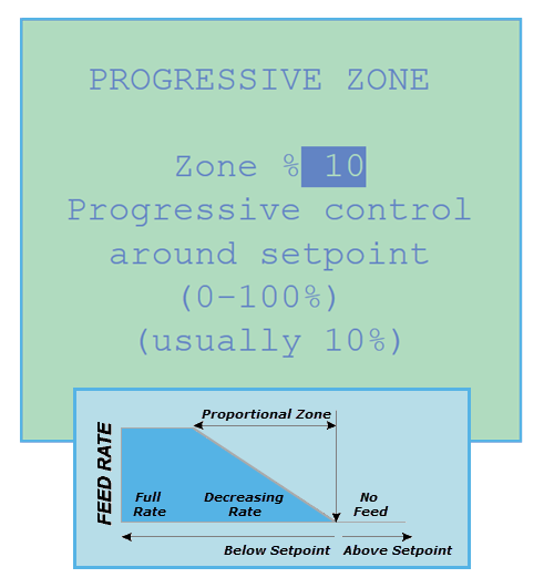 Chemtrol Australia Product - Calculate your proportional zone