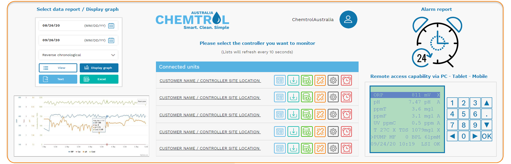 Remote Monitoring with CHEMTROL® cloud web-server - Image