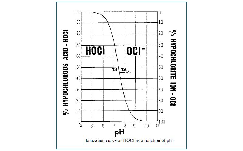 pH Control - Image